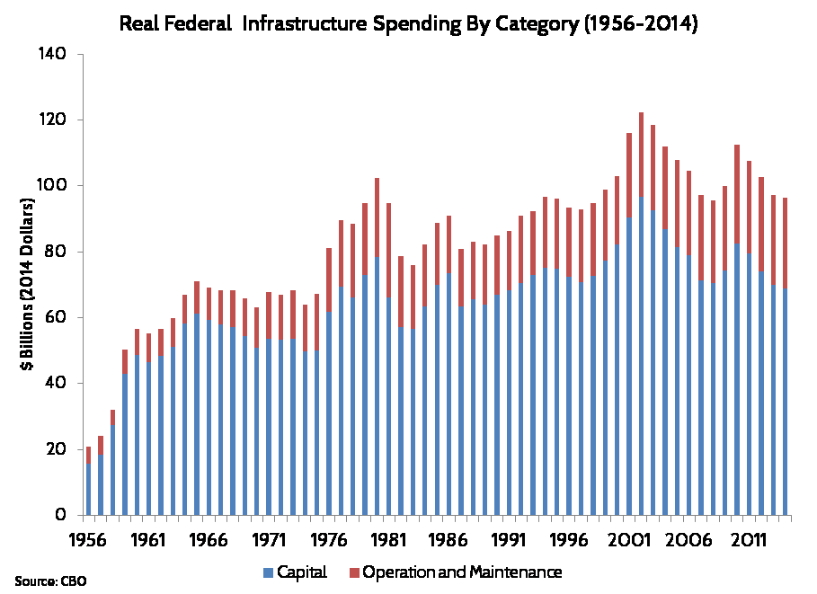 Image result for images of Federal highway spending